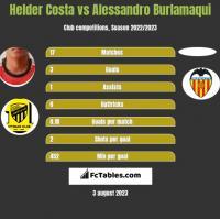 Helder Costa vs Alessandro Burlamaqui h2h player stats