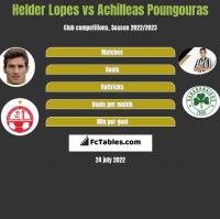 Helder Lopes vs Achilleas Poungouras h2h player stats