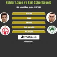 Helder Lopes vs Bart Schenkeveld h2h player stats
