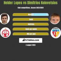 Helder Lopes vs Dimitrios Kolovetsios h2h player stats