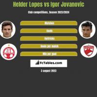 Helder Lopes vs Igor Jovanovic h2h player stats