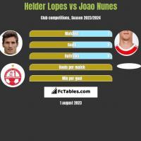 Helder Lopes vs Joao Nunes h2h player stats