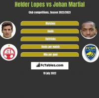 Helder Lopes vs Johan Martial h2h player stats