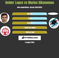 Helder Lopes vs Marios Oikonomou h2h player stats