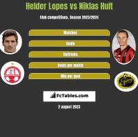 Helder Lopes vs Niklas Hult h2h player stats