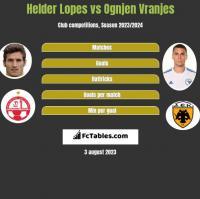 Helder Lopes vs Ognjen Vranjes h2h player stats