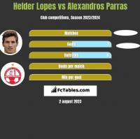 Helder Lopes vs Alexandros Parras h2h player stats