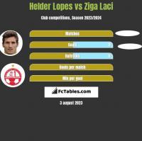 Helder Lopes vs Ziga Laci h2h player stats
