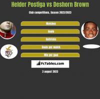 Helder Postiga vs Deshorn Brown h2h player stats
