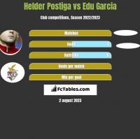 Helder Postiga vs Edu Garcia h2h player stats