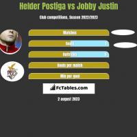 Helder Postiga vs Jobby Justin h2h player stats