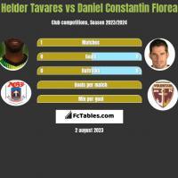 Helder Tavares vs Daniel Constantin Florea h2h player stats