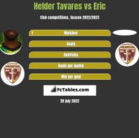 Helder Tavares vs Eric h2h player stats