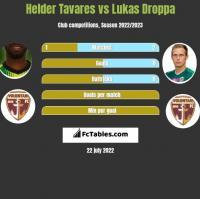 Helder Tavares vs Lukas Droppa h2h player stats