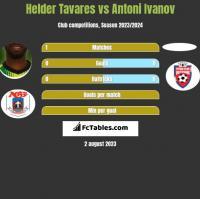 Helder Tavares vs Antoni Ivanov h2h player stats