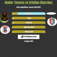 Helder Tavares vs Cristian Cherchez h2h player stats
