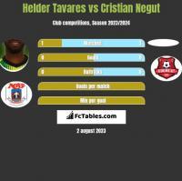 Helder Tavares vs Cristian Negut h2h player stats
