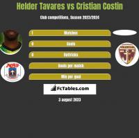 Helder Tavares vs Cristian Costin h2h player stats