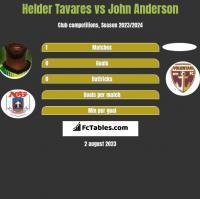 Helder Tavares vs John Anderson h2h player stats