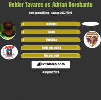 Helder Tavares vs Adrian Dorobantu h2h player stats