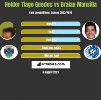 Helder Tiago Guedes vs Braian Mansilla h2h player stats