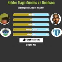 Helder Tiago Guedes vs Denilson h2h player stats