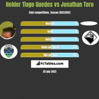 Helder Tiago Guedes vs Jonathan Toro h2h player stats