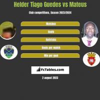 Helder Tiago Guedes vs Mateus h2h player stats