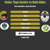 Helder Tiago Guedes vs Nabil Ghilas h2h player stats