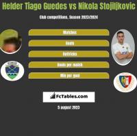 Helder Tiago Guedes vs Nikola Stojiljkovic h2h player stats