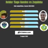 Helder Tiago Guedes vs Zequinha h2h player stats