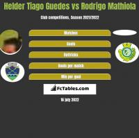 Helder Tiago Guedes vs Rodrigo Mathiola h2h player stats
