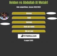 Heldon vs Abdullah Al Mutairi h2h player stats