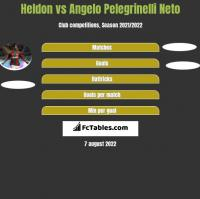 Heldon vs Angelo Pelegrinelli Neto h2h player stats