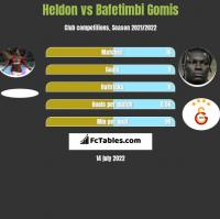 Heldon vs Bafetimbi Gomis h2h player stats