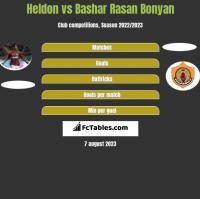 Heldon vs Bashar Rasan Bonyan h2h player stats