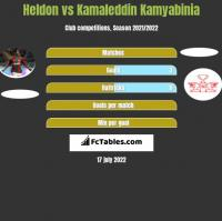 Heldon vs Kamaleddin Kamyabinia h2h player stats