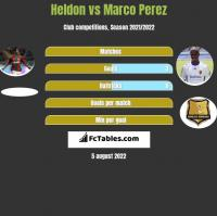 Heldon vs Marco Perez h2h player stats