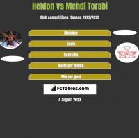 Heldon vs Mehdi Torabi h2h player stats