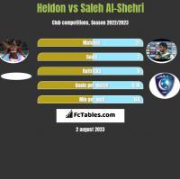 Heldon vs Saleh Al-Shehri h2h player stats