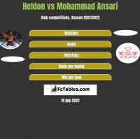 Heldon vs Mohammad Ansari h2h player stats
