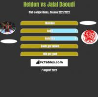 Heldon vs Jalal Daoudi h2h player stats