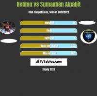 Heldon vs Sumayhan Alnabit h2h player stats