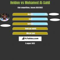 Heldon vs Mohamed Al-Sahli h2h player stats
