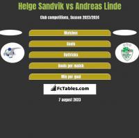 Helge Sandvik vs Andreas Linde h2h player stats