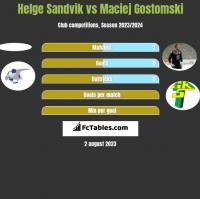 Helge Sandvik vs Maciej Gostomski h2h player stats