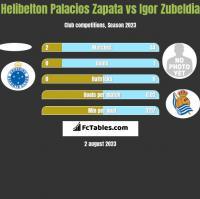 Helibelton Palacios Zapata vs Igor Zubeldia h2h player stats