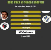 Helio Pinto vs Simon Lundevall h2h player stats