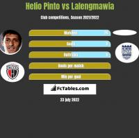 Helio Pinto vs Lalengmawia h2h player stats
