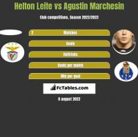 Helton Leite vs Agustin Marchesin h2h player stats